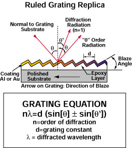 FAQ Optics - Grating Equation